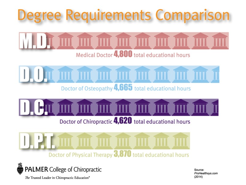 Did you also know the educational requirements to become a chiropractor?